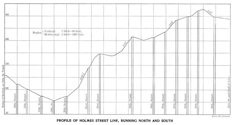 profile holmes street line, running north and south