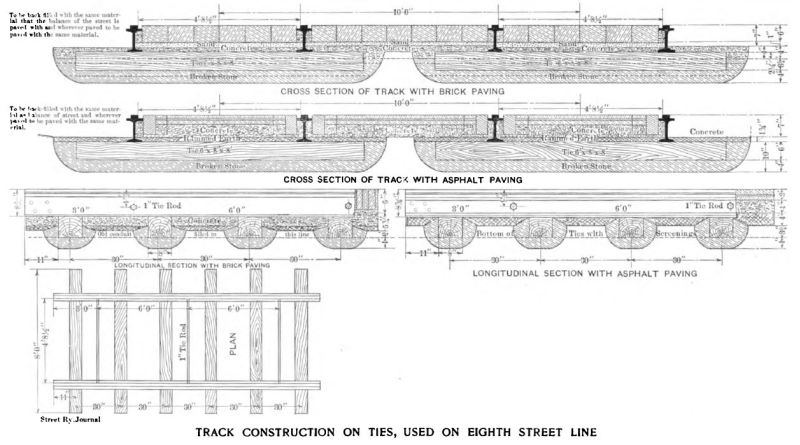 track construction on ties, used on eighth street line