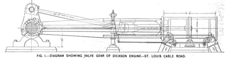 Fig. 1 -- diagram showing valve gear of dickson engine -- st. louis cable road.