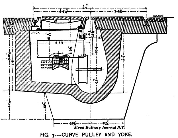 Fig. 7 -- Curve Pulley and Yoke.