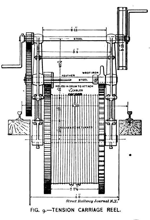 Fig. 9 -- Tension Carriage Reel.