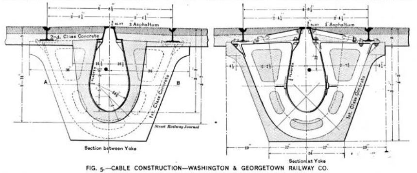 Fig. 5 -- Cable Construction -- Washington & Georgetown Railway Co.