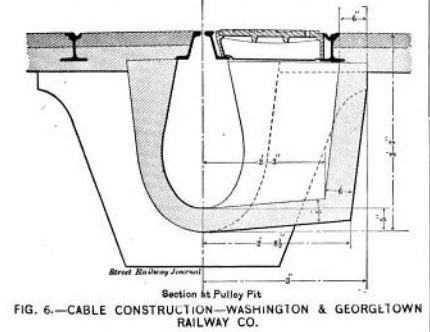 Fig. 6 -- Cable Construction -- Washington & Georgetown Railway Co.